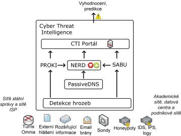 Schéma Cyber Threat Intelligence (CTI)