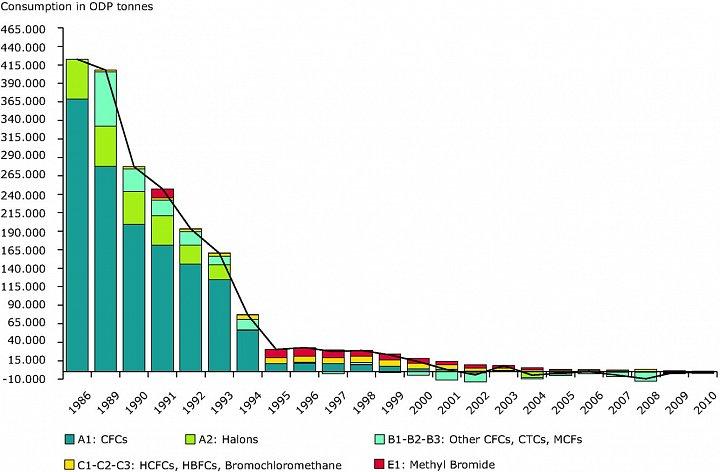 Roční spotřeba látek poškozujících ozonovou vrstvu (země EEA)