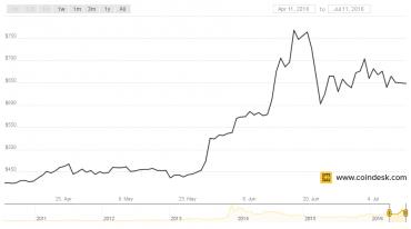 Vývoj kurzu BTC/USD za poslední tři měsíce