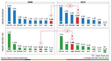 mBank se daří i v číslech a dokázala, že se dá nízkonákladové bankovnictví dělat ziskově.