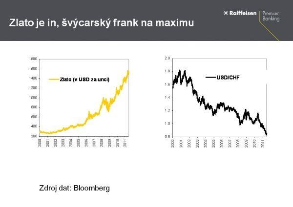 Zlato je in, švýcarský frank na maximu
