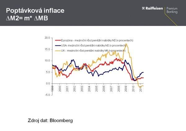 poptávková inflace