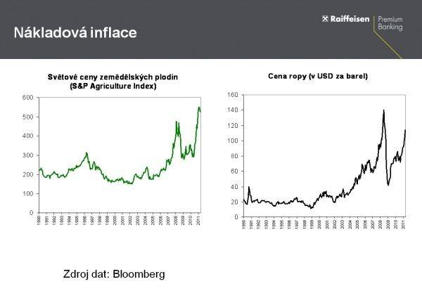 Nákladová inflace