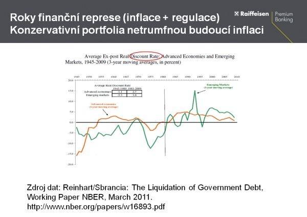 Roky finanční reperese (inflace + regulace)