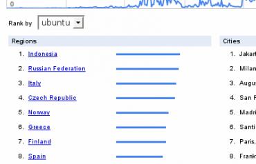 google trends ubuntu
