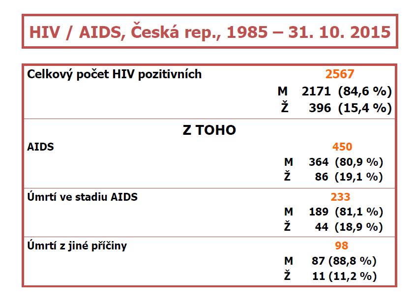 Jak se v Česku daří viru HIV a AIDS