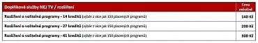 Balíčky kreditů pro rozšíření o volitelné programy