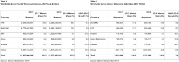 Prodeje serverů v druhém kvartálu 2017 podle Gartneru