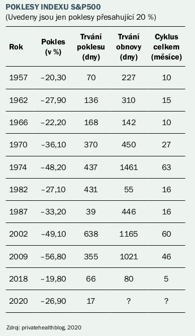Poklex indexu S&P500