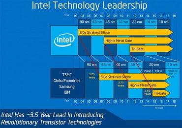 Staré plány Intelu s 10nm procesem