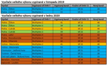 Vysílače velkého výkonu vypínané v listopadu 2019 a v lednu 2020 (klikněte pro zvětšení).