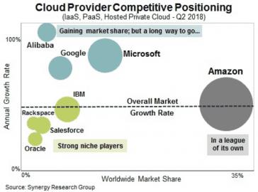 Pozice cloudů ve světě