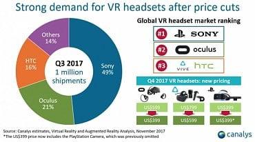 Prodeje VR headsetů ve třetím kvartálu 2017