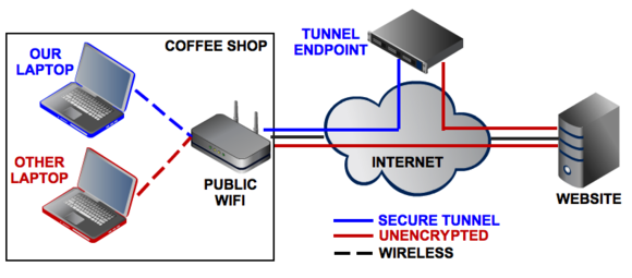 Na tomto schématu vidíte rozdíl mezi nešifrovaným připojením do internetu a mezi připojením do internetu zabezpečeným pomocí virtuální privátní sítě – VPN