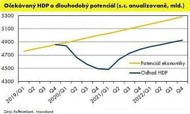 Odhad budoucího HDP výrazně zaostává za ekonomickým potenciálem.