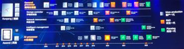 Plán vývoje procesorů od Huawei