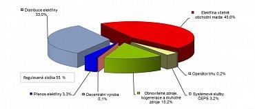 Podíl složek ceny za dodávku elektřiny pro domácnosti v roce 2015 (bez daňových položek)