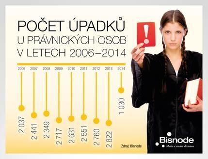 Vývoj počtu úpadků právnických osob 2006-2014