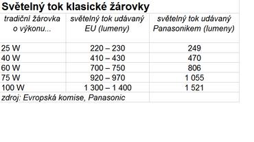 Na obou obalech LED žárovek jsem narazil i na údaje o ekvivalentním světelném toku vůči klasické žárovce. Jak vidíte z tabulky, Panasonic udává údaje rozhodně solidně. V porovnání s daty Evropské komise, které bereme za základ, jsou dokonce nadhodnocené.
