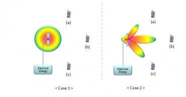 """Příklad beamformingu na straně přístupového bodu – vysílaná energie je """"natvarována"""" tak, aby co nelépe pokryla připojené klienty a zbytečně nezářila do všech (nežádoucích) směrů."""