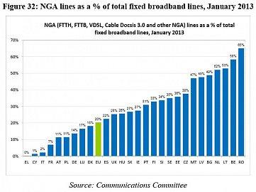 Česko si v tomto ukazateli nestojí špatně. Zajímavé je, že nejvyšší podíl NGA na fixním broadbandu má v EU nyní Rumunsko.