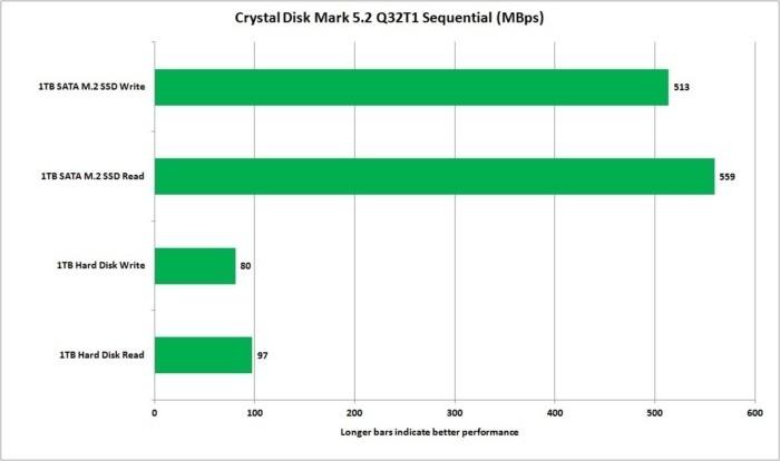 Crystal Disk Mark ukazuje, jak je klasický disk pomalý ve srovnání s diskem SATA SSD