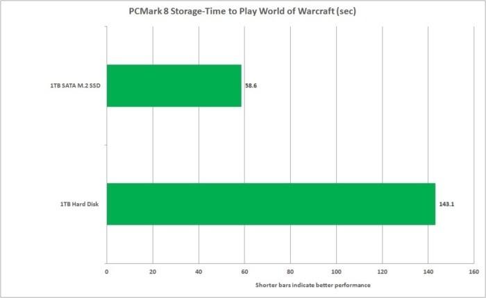 Program PCMark 8 mimo jiné dokáže rovněž změřit, jak dlouho trvá spuštění a přihlášení do hry World of Warcraft.