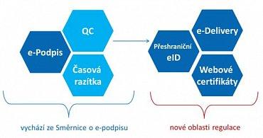 Hlavní oblasti regulace eIDAS