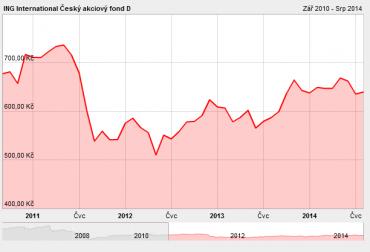 LU0120667240. Vývoj podílových jednotek fondu od 1.9.2010 do 7.8.2014