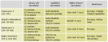 Příklady rozdílů v chování různých generací při výběru dovolené