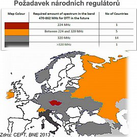 Přestože u nás máme sledovanost terestrického vysílání v současnosti 62 procent, což je nejvíce z okolních států, požadavky našich regulátorů jsou zatím stanoveny pouze na 224MHz!