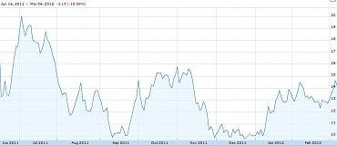 Vývoj ceny akcií společnosti Pandora Media.