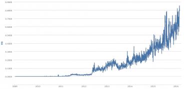 Vývoj průměrné velikosti bloků za dobu existence Bitcoinu