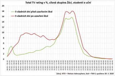 Graf porovnává křivky ratingu (% osob sledujících v daný čas televizi) této skupiny pro průměr posledních pěti všedních dní před uzavřením škol a následných prvních pěti dní od jejich uzavření.