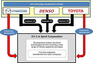 Spolupráce japonských automobilek na vývoji elektroaut