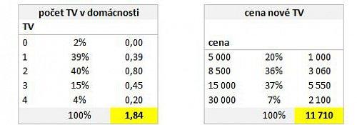 Rozložení televizorů v českých domácnostech a cena nových produktů