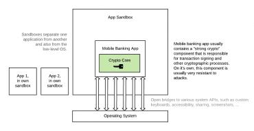 Mobilní banka je standardní aplikace, která má svůj sandbox a s okolím komunikuje přes systémová rozhraní