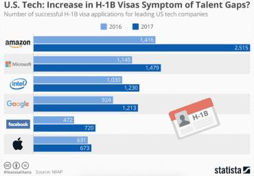 Zaměstnávání ve Spojených státech skrze víza H-1B