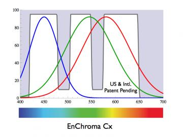 Brýle EnChroma mohou odstínit jeden nebo několik úzkých rozsahů viditelného spektra atak zesílit sytost vnímaných barev.