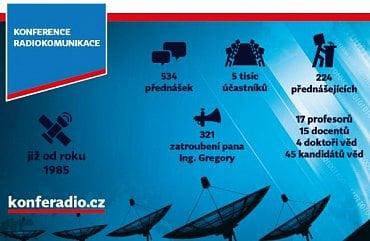 Konference Radiokomunikace 2016 - fakta.