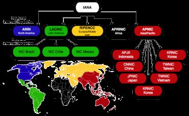 Hierarchické rozdělení internetových registrů