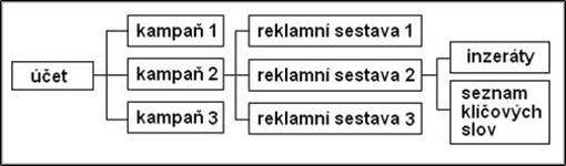 Obr. 3 - Struktura účtu