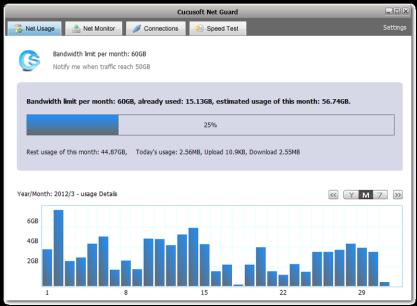 Cucusoft Net Guard monitoruje přenesená data