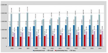 Počet podnikatelů (muži – ženy) a celkový počet živnostenských oprávnění v letech 2005 – 2016