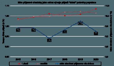 Před rokem 2019 podíl domácností pod hranicí příjmové chudoby několik let soustavně rostl, zdroj: Český statistický úřad.