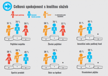 Český trh finančních produktů a služeb. Celostátní výzkum veřejného mínění a analýza trhu České republiky v červnu a červenci 2014