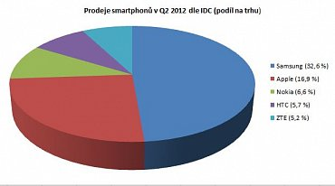 Procenta jsou podíl na celkovém trhu, zatímco koláčový graf srovnává jen jmenovanou pětici.