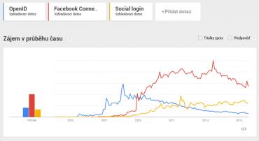 Zájem o OpenID ... ehm ... klesá, tedy alespoň ve vyhledávání (Zdroj: Google Trends)