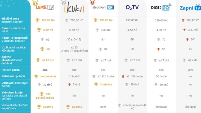 Platforma Lepší.TV spustila vlastní srovnávač IPTV a OTT služeb
