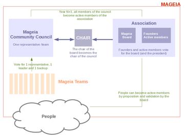 Organizace Mageia